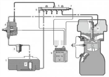 Виды топливных систем дизельных двигателей