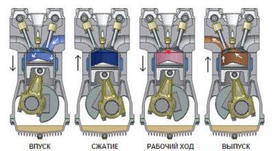 Как работает четырехтактный двигатель?