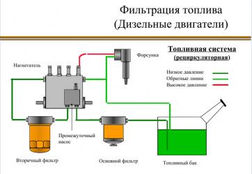 Принцип работы топливной системы дизельного двигателя