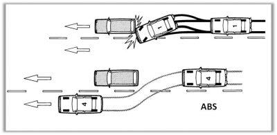 Антиблокировочная тормозная система что это такое?