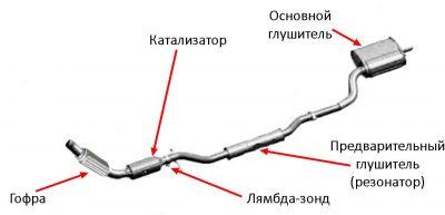 Роль резонатора в выхлопной системе