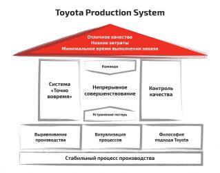 Система tps что это такое?