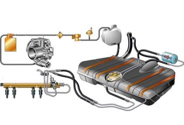 Неисправности топливной системы инжекторного двигателя