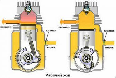 Что значит двухтактный двигатель?