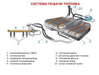 Как проверить поступает ли топливо в двигатель?