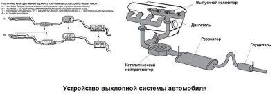 Катализатор и резонатор разница