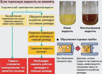 Почему надо менять тормозную жидкость?