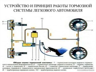 Какой тип тормозной системы у легковых автомобилей?