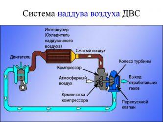 Для чего служит интеркулер в системе турбонаддува?