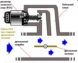 Принцип работы датчика холостого хода на инжекторе
