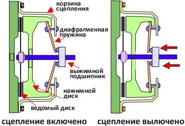 Как работает сцепление и коробка передач?
