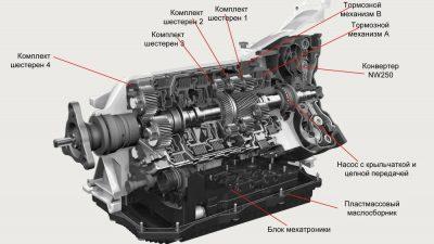 Как работает автоматическая коробка передач автомобиля?