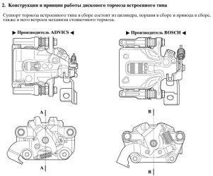 Принцип работы ручного тормоза на дисковых тормозах