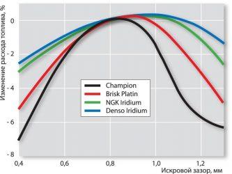 Влияние свечей зажигания на расход топлива
