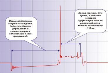 Как проверить катушку зажигания осциллографом?