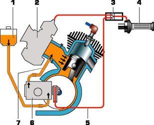 Как смазывается двухтактный двигатель?