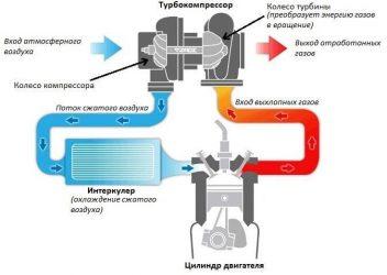 Как проверить работу турбины дизельного двигателя?
