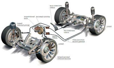 Как устроена тормозная система автомобиля?