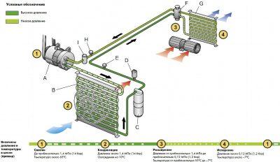 Принцип работы системы кондиционирования автомобиля
