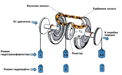Принцип работы автоматической коробки передач с гидротрансформатором