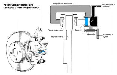 Принцип работы суппорта дискового тормоза