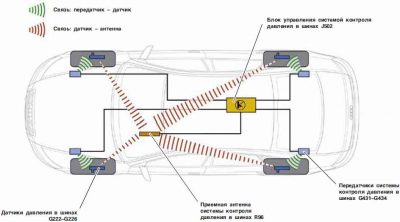 Система контроля давления в шинах как работает?