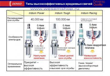 Иридиевые свечи зажигания зазор между электродами