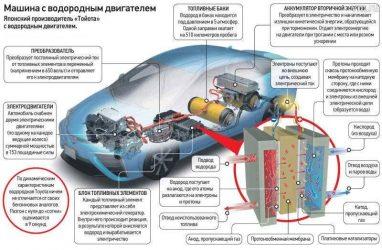 Как работает водородный двигатель?