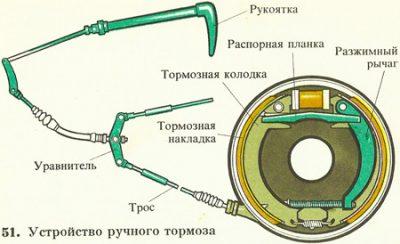 Как работает ручной тормоз на барабанных тормозах?