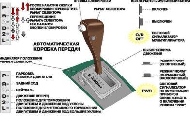 Как правильно ездить на автоматической коробке передач?