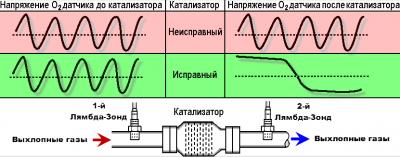 Показания датчика кислорода до и после катализатора