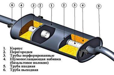 Строение выхлопной системы автомобиля