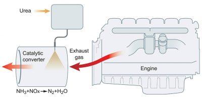 Система scr дизельных двигателей что это?