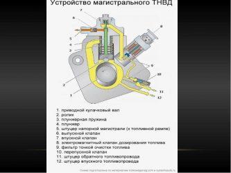 Как работает ТНВД дизельного двигателя?
