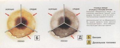 Как определить солярку в масле двигателя?