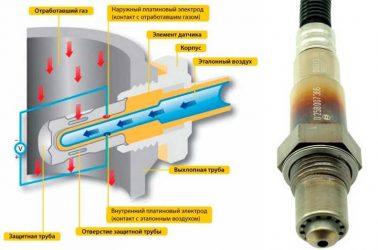 Как работает кислородный датчик в автомобиле?