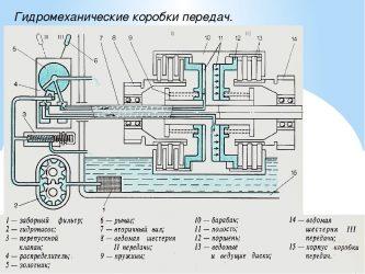 Как работает гидромеханическая коробка передач?