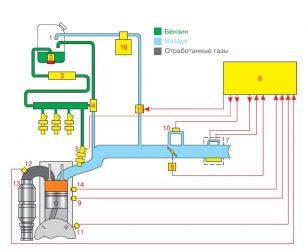 Принцип работы топливной системы инжекторного двигателя