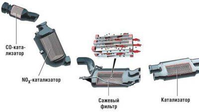 Чем отличается катализатор от сажевого фильтра?