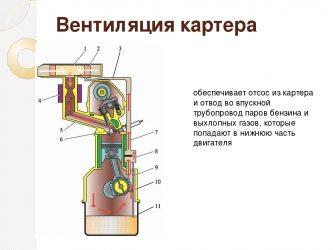 Как работает сапун двигателя?