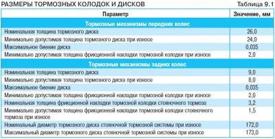 Допустимый процент износа тормозных колодок