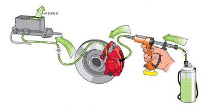 Воздух в тормозной системе признаки